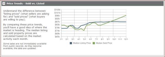 122013 - cheektowaga price trends
