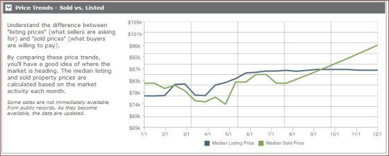 122013 - tonawanda price trends