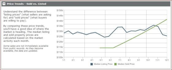 Price Trends, Sold vs Listed - 121113 West Seneca